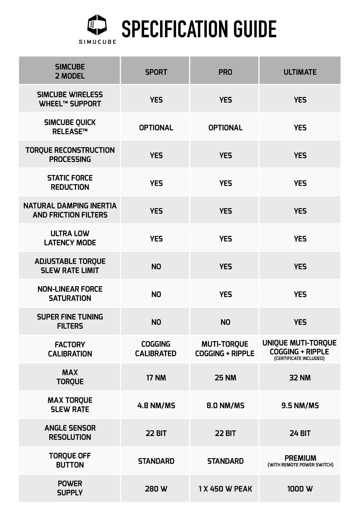 Simucube 2 Pro Direct Drive System Size Chart